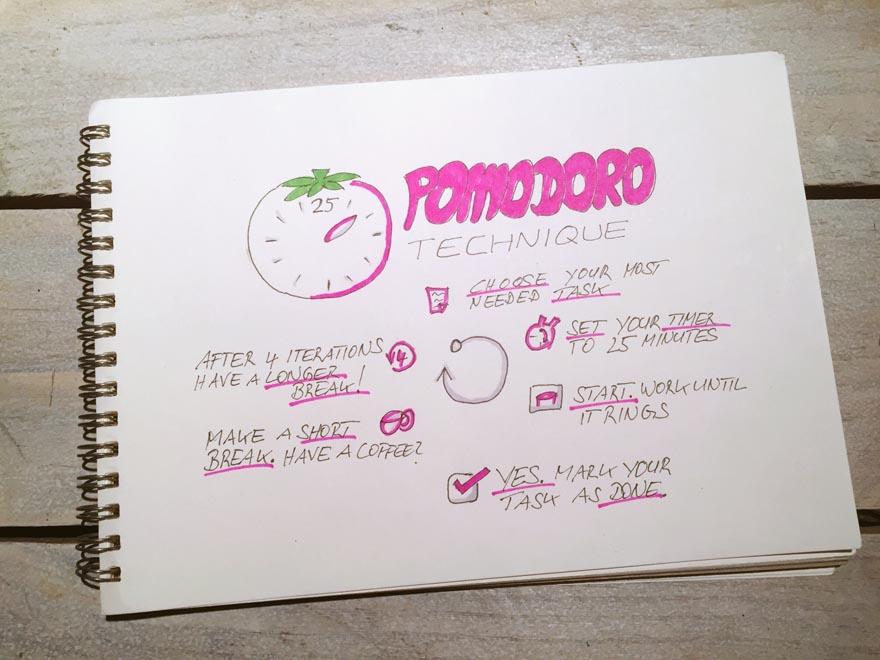 Pomodoro Technik Sketchnote