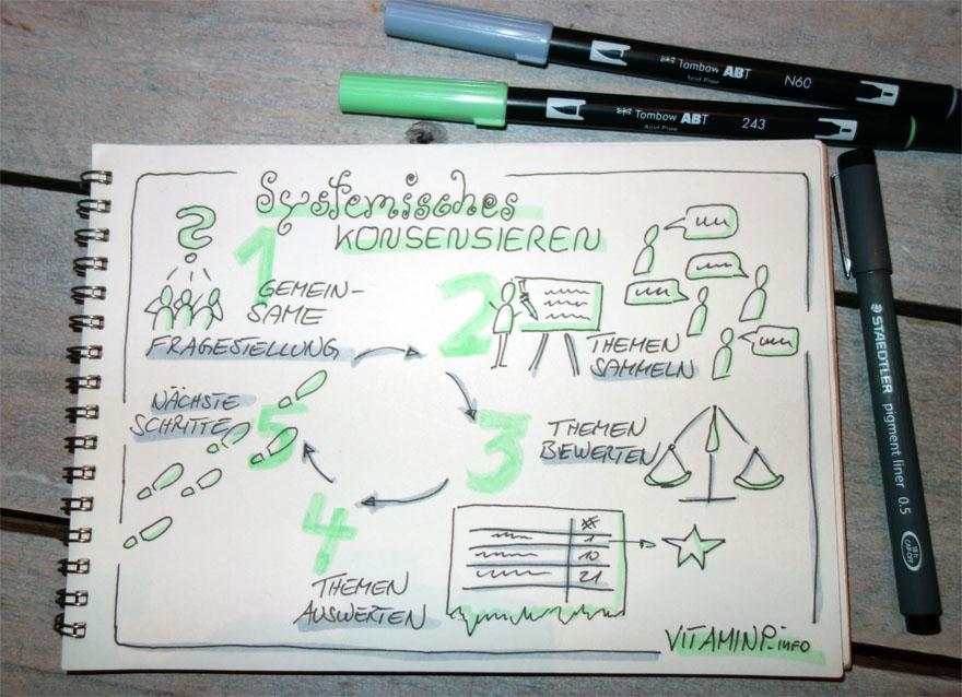 Systemisches Konsensieren Sketchnote VITAMINP.info