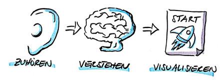 Vom Entwurf zu Sketchnotes -Zuhören, Verstehen, Visualisieren - VITAMINP.info