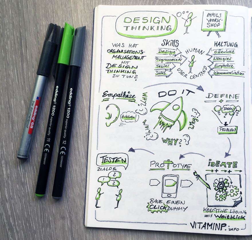Design Thinking Impulsworkshop Praxis Konzept Sketchnote VITAMINP.info