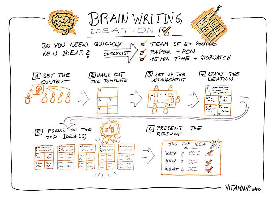 Kreative Ideen auf Knopfdruck Sketchnote VITAMINP.info