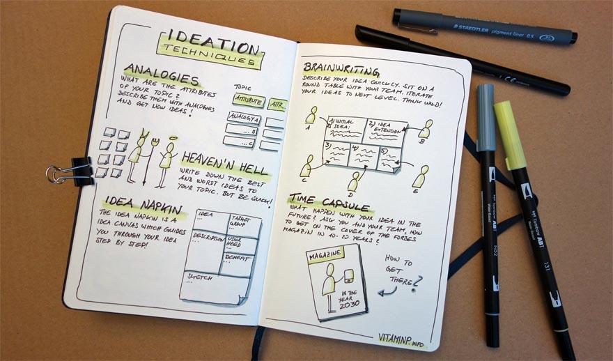 5 Brainstorming Methoden Sketchnote VITAMINP.info