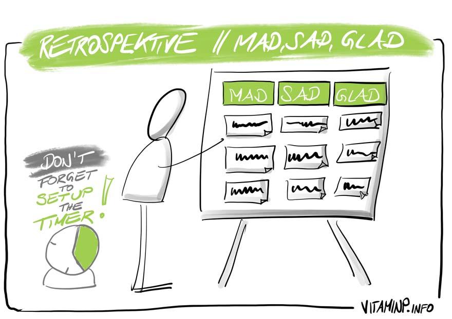 Retrospective Mad-Sad-Glad - Sketchnote - VITAMINP.info