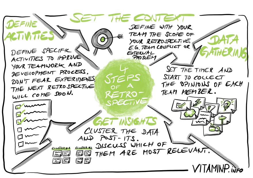 Retrospective Overview - Sketchnote - VITAMINP.info
