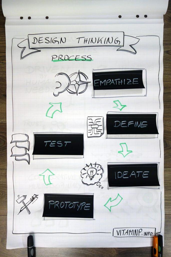 DesignThinking Flipchart Process Sketchnote VITAMINP.info