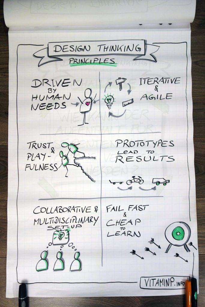 DesignThinking Flipchart Principles Sketchnote VITAMINP.info