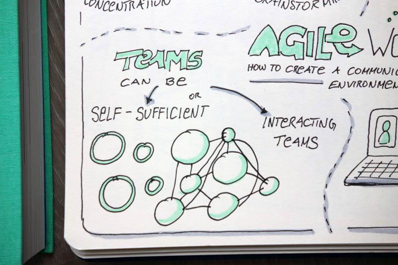 Agile Teams brauchen Raum - Teamstrukturen - Sketchnote - VITAMINP.info
