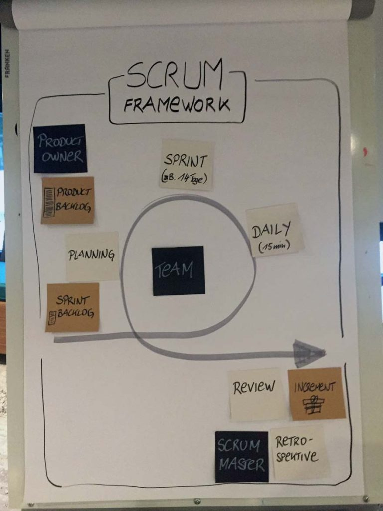 Scrum Framework - Workshop - VITAMINP.info