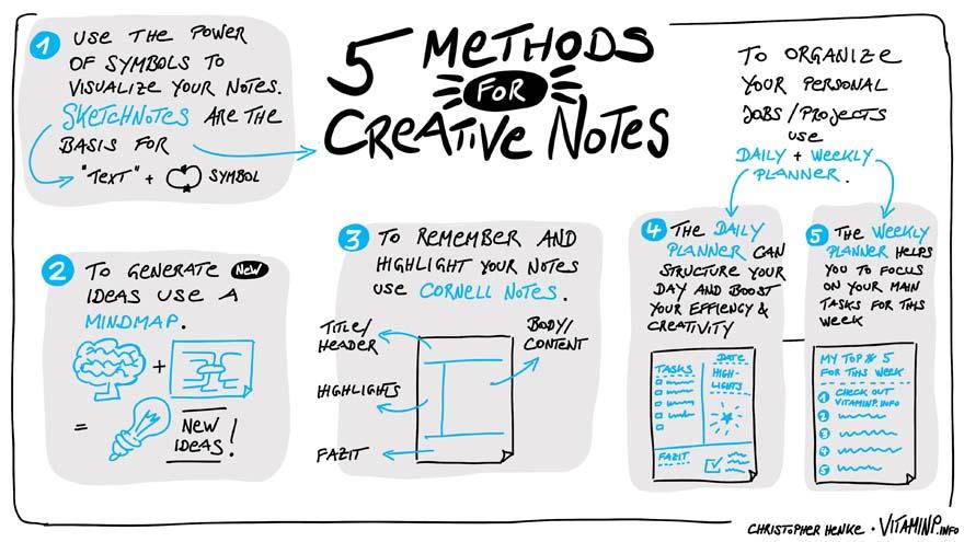 5 Methoden für kreative Notizen - Sketchnote - VITAMINP.info