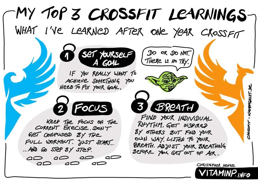 Top 3 Erkenntnisse aus einem Jahr CrossFit - Sketchnote - VITAMINP.info